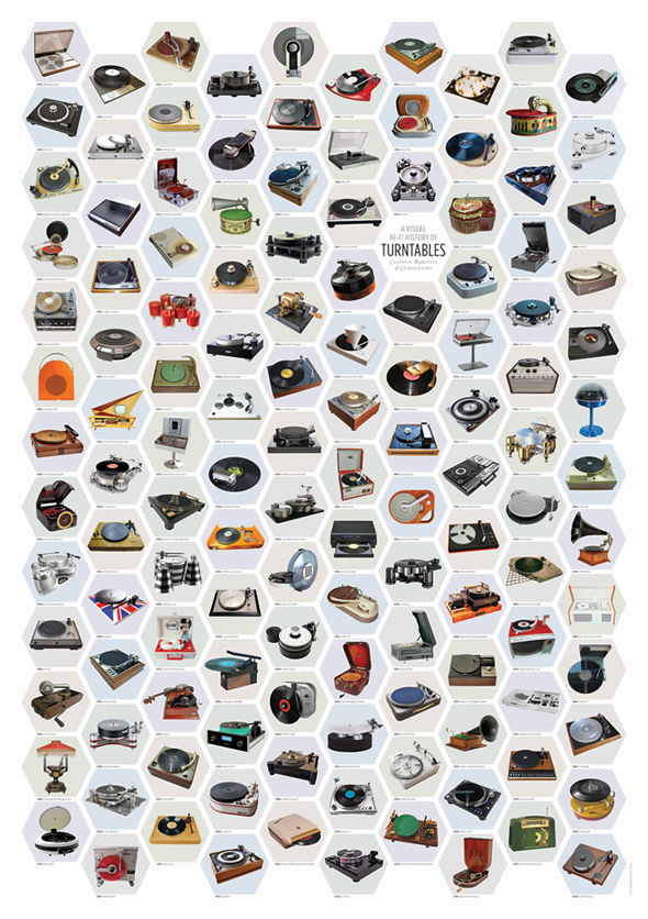 History of the Turntables Poster