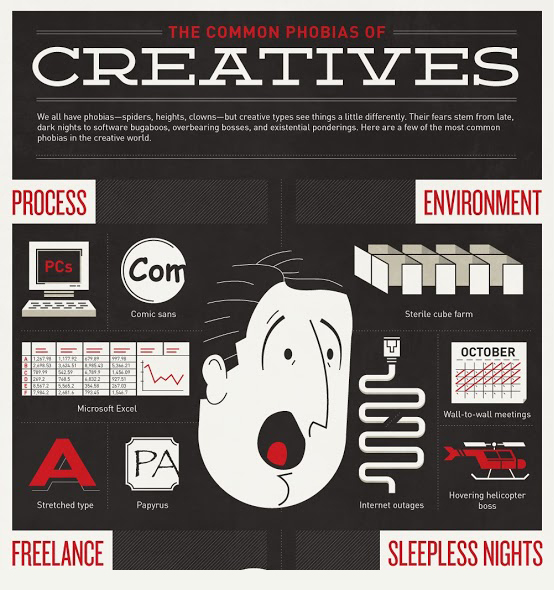 The Phobias of Creatives